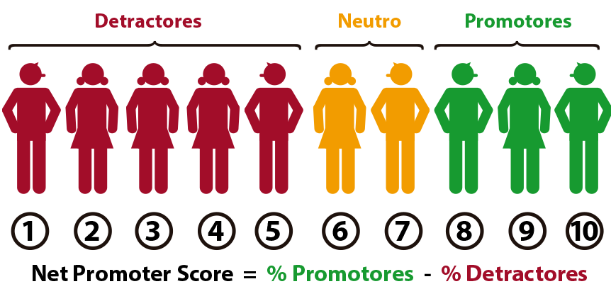 Cómo se calcula el NPS: Net Promoter Score